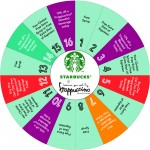 Starbucks Coffee custom prize wheel